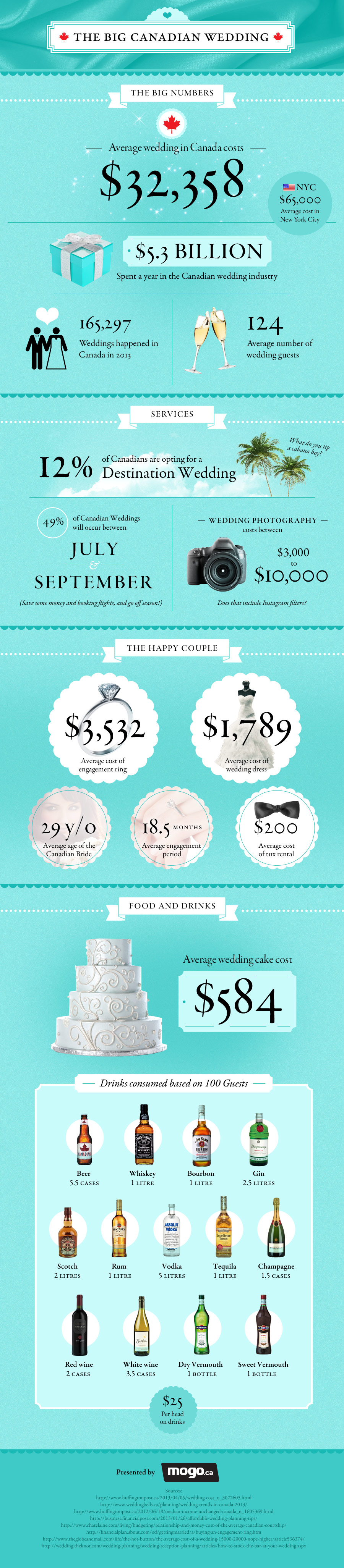 canadian-wedding-cost-infographic-mogo