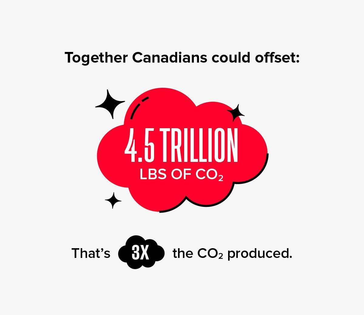 4-trillion-offset
