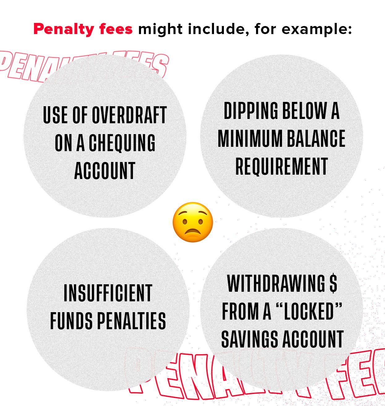 Graphic with examples of penalty fees, such as: 1. Use of overdraft on a chequing account. 2. Insufficient funds penalties. 3. Dipping below a minimum balance requirement. 4. Withdrawing $ from a 'locked' savings account.