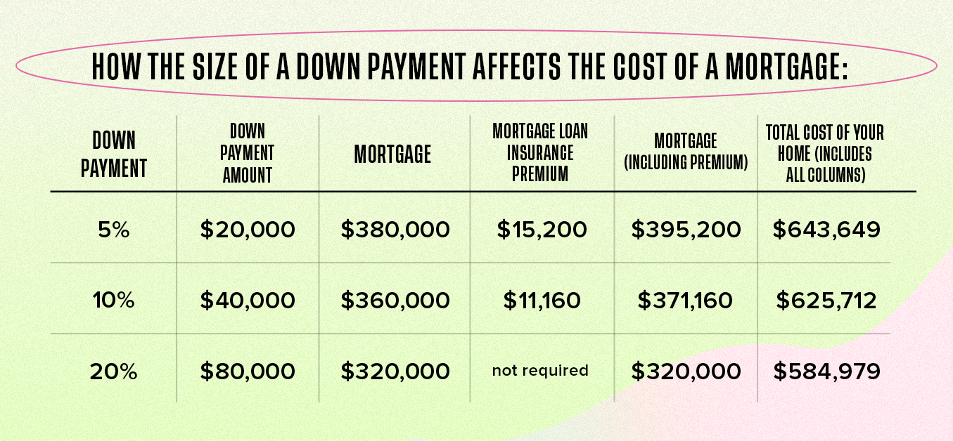 How the size of a downpayment affects the costs of a mortgage: